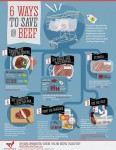 Know your beef with The Beef Checkoff