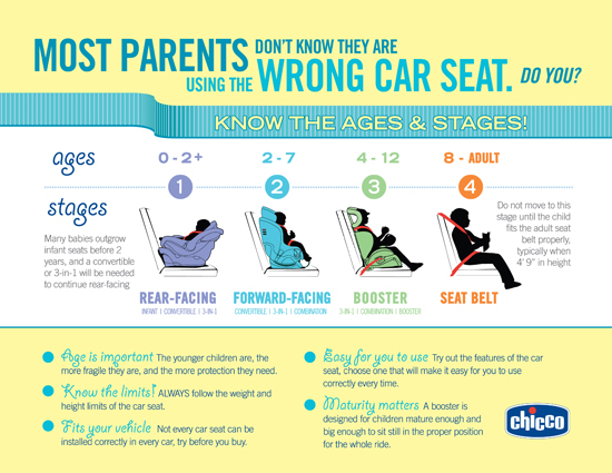 Car Seat Safety - Frosted Fingers | Baking & Reviews | Chicago Mom