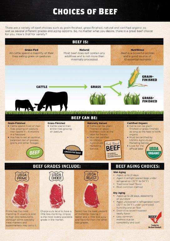 #KnowYourBeef with this Pasture to Plate Infographic